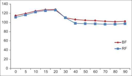 Comparison of heart rate (HR) in two groups. Abscissa represents the observation intervals in minutes and ordinate represents HR per minute in given interval
