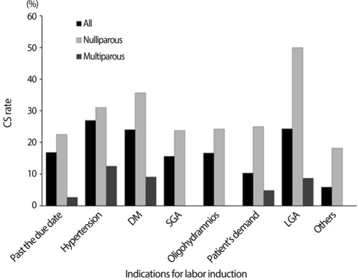 Cesarean section (CS) rate by indication for labor induction. DM, diabetes mellitus; SGA, small-for-gestational age; LGA, large-forgestational age.