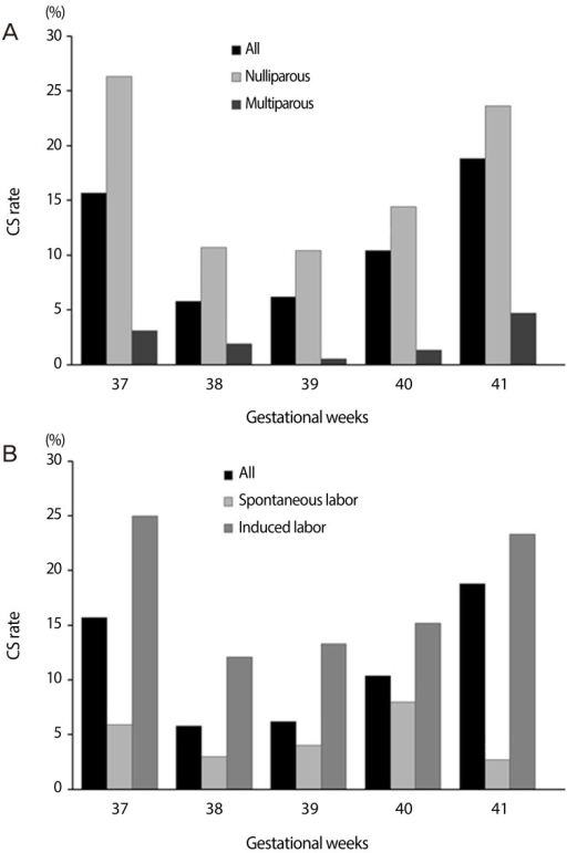 Cesarean section (CS) rate by gestational age in (A) iparous women vs. multiparous women, and (B) in the spontaneous labor group vs. labor induction group.