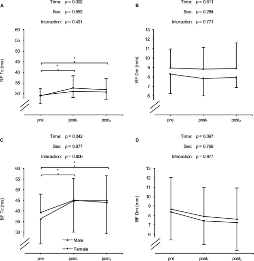 Mean (± SD) of the contraction time (Tc) and maximal radial muscle displacement (Dm) of the rectus femoris (RF) and biceps femoris (BF) in males and females at baseline (pre), after a six-day high-intensity interval training program (post1), and following 72 h of recovery (post2).*Significant difference compared to pre (p < 0.05). #Significant difference compared to post1 (p < 0.05).
