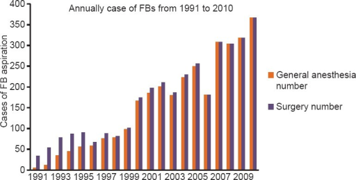 Annual cases of patients with a tracheobronchial foreign body who underwent rigid bronchoscopy at the Eye and ENT Hospital, 1991–2010 (3147 patients).