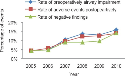 Rate of preoperative airway impairment, negative tracheobronchial foreign body and postoperative adverse events in 2005–2010 (n = 1728).