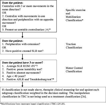Treatment based classification (TBC) [26–28] used in the trial