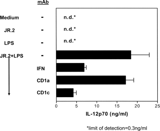 IL-12p70 production by DCs requires both CD1-restricted γ/δ T cells and LPS. Immature DCs were incubated for 24 h with the JR.2 γ/δ T cell clone, LPS (10 ng/ml), or both JR.2 and LPS in the presence of blocking mAbs against IFN-γ, CD1c, or CD1a. The culture supernatants were collected and assayed for IL-12p70. Note that production of IL-12p70 occurred only in the presence of both JR.2 and LPS and was inhibited by mAb against IFN-γ and CD1c but not CD1a. The sensitivity of the assay was 0.3 ng/ml. These results are representative of three independent experiments using different DC donors.
