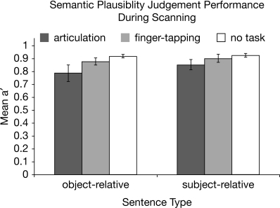Plausibility judgment performance for each sentence type in each concurrent task condition. Mean a′ values across subjects for each sentence type in each task condition are depicted. Error bars represent 95% confidence intervals.