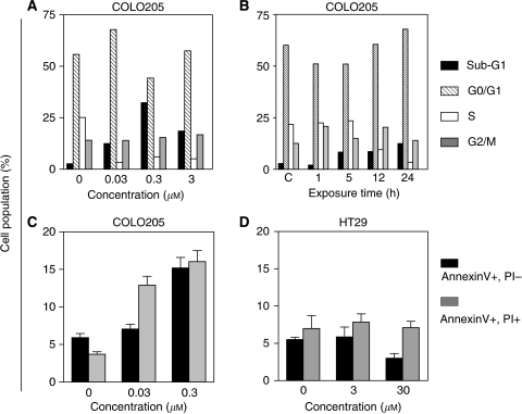 Cell cycle effects and apoptosis induction by PEP005 in colon cancer cells. Effects of increasing concentrations of PEP005 for 24 h (A) on cell cycle distribution in Colo205 cells detected by flow cytometry, SubG1, G0/G1, S, and G2/M phases of cell cycle. Effect of duration of exposure to PEP005 (B) in Colo205 cells were harvested after different incubation times with 0.3 μM PEP005. (C, D) Flow cytometry study of PEP005 induced apoptosis in Colo205 and HT29 cell lines. Apoptotic cells are distributed as: early apoptosis (Annexin V positive and PI negative) and late apoptosis (Annexin V and PI positive).