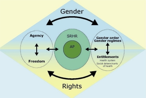 Phd thesis on gender issues