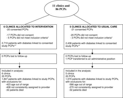 Diagram illustrating allocation of clinics, PCPs, and diabetes patients to the two study arms. The diagram also shows the disposition of diabetes patients who were and were not included in the analysis. *Eligible PCPs worked >60% of a full time equivalent and had ≥10 patients with diabetes. **Patients were linked to the study-consented last-assigned PCP during the preintervention period and study-consented first-assigned PCP during the postintervention period. Patients lacking an assigned PCP were linked to the provider seen most during the study period. PCP, primary care physician.