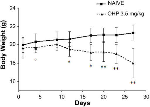Body weight decreases after oxaliplatin (OHP) treatment. Mice treated with oxaliplatin3.5 mg/kg/iv twice weekly (n = 8) lost a significant amount of body weight compared to naïve mice (n = 8) °p < 0.05, * p < 0.01, ** p < 0.0001 vs. naïve, ANOVA with repeated measures.