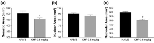 Oxaliplatin (OHP) treatment causes decreased the area of DRG cell body and nucleolus. Morphometric analysis revealed that DRG neurons from mice treated with oxaliplatin 3.5 mg/kg/iv twice weekly for four weeks (n = 3) had a significant decrease in the area (mm2) of the cell bodies (a) and nucleoli (c) compared to DRG neurons from naïve mice (n = 3). (b) There was no difference in the areas of the nuclei from oxaliplatin-treated and naïve mice. °p < 0.05 vs naïve, #p < 0.001 vs naïve, Student's T Test.