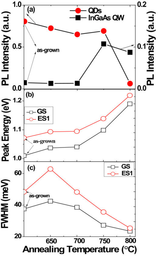 Annealing temperature dependence of integrated intensity of QDs and InGaAs QW (a), peak energy of GS and ES1 of QDs (b), FWHM of GS and ES1 of QDs (c).