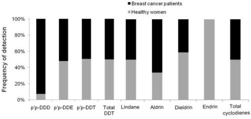 Frequency of detection of organochlorine pesticides among breast cancer patients and healthy women.