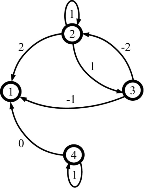 An example society graph with the corresponding assessment and dependency matrices.