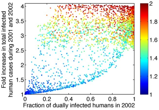 Increasing Reff,co above 1 leads to increases in the fraction of dually infected individuals among all infected individuals and in the total number of infected individuals.The y-axis shows the predicted fold increase in total DENV-1 infected humans during 2001 and 2002 relative to the number of human cases in the absence of tDP. The x-axis shows the predicted fraction of human cases who were dually infected during 2002. The color of the dots indicates the value of Reff,co as shown in the color bar. Only simulations with Reff,co>1 are shown; when Reff,co<1, the fraction of dually infected humans is near 0 and the fold increase in total dengue cases is near 1. 10,000 sets of parameter values were sampled using Latin hypercube sampling. P and Q were sampled from a uniform distribution between 0 and 1 and W was sampled from a uniform distribution between 0 and 2. γH,D and σV,D were sampled in a way such that the fold changes in human infectious period (γH,D/γH) and mosquito incubation period (σV,D/σV) range from 0.5 to 2. The values of γH, σV and μV are kept constant.