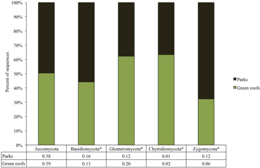 The relative abundance of fungal phyla detected from green roof substrates and city park soils.Asterisks denote significant differences at p<0.05. Numerical values for the proportional abundances of each fungal phylum in the parks compared to the green roofs are displayed below each bar.