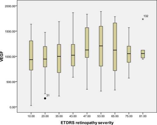 Relationship between the severity of diabetic retinopathy (DR) and the aqueous vascular endothelial growth factor (VEGF) level. The results by measuring cytokines in the aqueous humor samples shows that the VEGF level in aqueous humor did not increase with increasing severity of DR, and this correlation was not significant (r=0.161, p=0.062). Table 3 shows the sampling sizes for each group according to the ETDRS retinopathy severity scale.