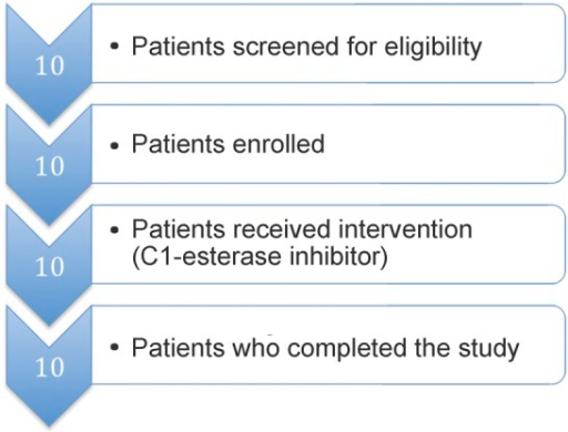 Flow diagram of single-center trialTen patients were screened, gave consent, and were enrolled in the trial. All 10 patients received the full study intervention and completed the trial at 30-day follow-up.