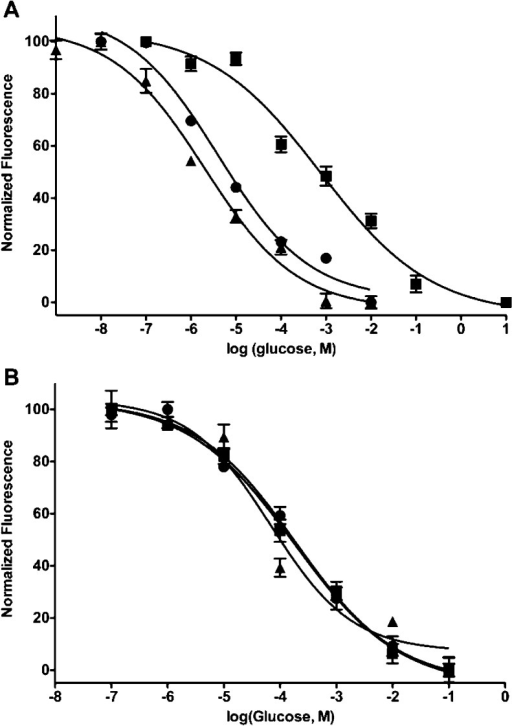 Normalizedfluorescence response curve for uGRPs with (A) FW and (B) FL. Glucose-responsecurves with globally incorporated FW and FL labeled at position 152(with respect to native GBP) with MDCC for uGRP (▲), uGRP1(●), and uGRP2 (■). Data points represent the averageof blank-subtracted triplicate samples. Error bars correspond to ±1SD.