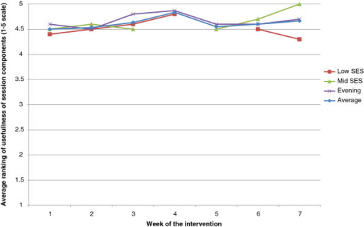 Perceived usefulness of Teamplay content by week of intervention.