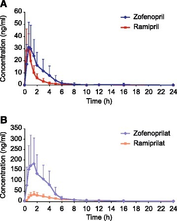 Pooled plasma-concentration/time profiles of zofenopril/ramipril (A) and zofenoprilat/ramiprilat (B) obtained in 40 volunteers. Data presented as mean ± SD.