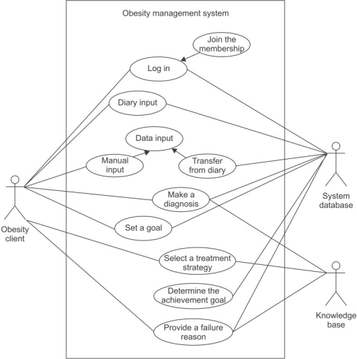 Use case diagram for the obesity management application open i use case diagram for the obesity management application ccuart Images