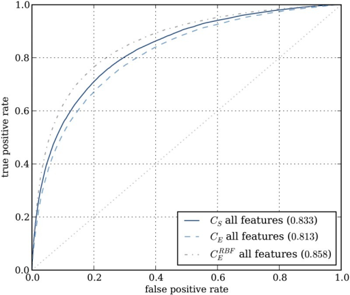 ROC-curves showing classifier performances using all features.In blue, performances for linear support machines using the combined subset classifier approach (CS), and for a classifier trained on the entire set of variants (CE). In gray the performance of a non-linear support vector machine (RBF kernel) trained on the entire set of variants.