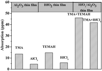Results of absorption measurements for thin films deposited with various precursors. TMA, trimethyl aluminum; TEMAH, tetrakis (ethylmethylamino) hafnium.