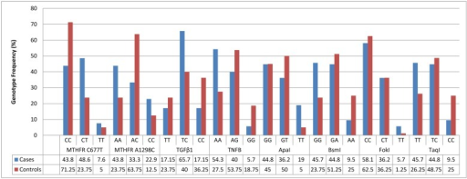 Genotype Distributions in RA Patients and Controls.For the eight SNPs, the genotype frequencies were illustrated as bar charts for cases and controls.