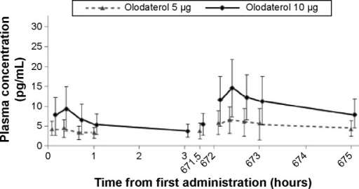 Mean plasma concentration–time profiles for olodaterol.Notes: Plasma concentrations after olodaterol 2 µg inhalation were too low to be quantified in most patients; therefore, mean plasma concentration profiles are not displayed.