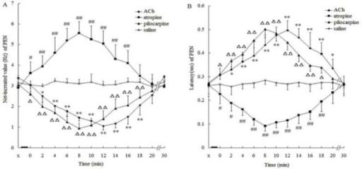 Influence of intra-CA3 injection of different substances on the NIV (A) and latency (B) of PEN in the CA3 of morphine-addicted rats. ▄, injection of substance; X, before injection; 0, 2,…, 30, time after injection (min); values are presented as means±SEM. *P < 0.05, **P<0.01, #P<0.05, ##P<0.01, ΔP <0.05, ΔΔP<0.01, when compared with the saline control group