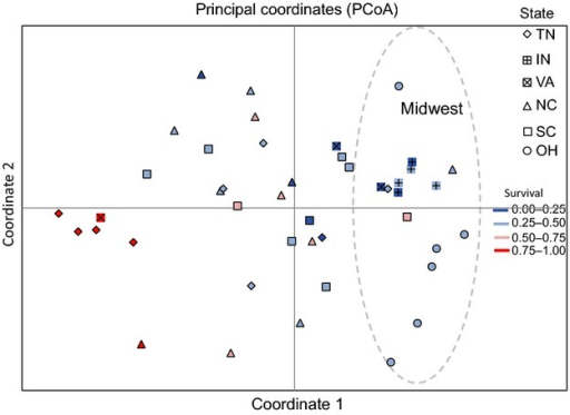 PCoA of pairwise differences in resistance values between populations at 1.7 kg a.i./ha. Populations are assigned to state (shape) and resistance level by color (red-blue gradient). Coordinate 1 explained 16.4%, and coordinate 2 explained 13.5% of the variation in survival. The dashed open circle represents the coordinate space representing all of the Midwestern US populations.
