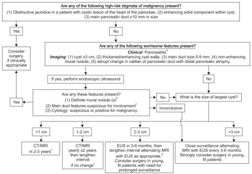 The Fukuoka guidelines for the management of presumed BD-IPMN and MCN.BD-IPMN, branch-duct intraductal papillary mucinous neoplasm; MCN, mucinous cystic neoplasm; CT, computed tomography; MRI, magnetic resonance imaging, EUS, endoscopic ultrasound.