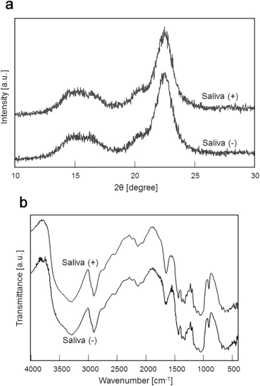 Crystal structure analysis of cellulose.The crystal structure of cellulose in the presence of cattle saliva (Saliva(+)) or in the absence of cattle saliva (Saliva(-)) was analyzed by (a) X-ray diffraction and (b) FT-IR.