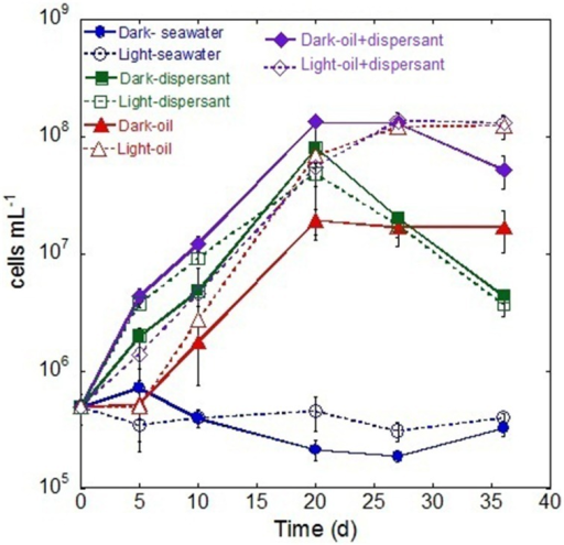 Changes in bacterial density during the incubation in the dark and light conditions. The values and error bars represents mean and standard deviation of two replicates, respectively. The bacterial cells were enumerated via flow cytometry.