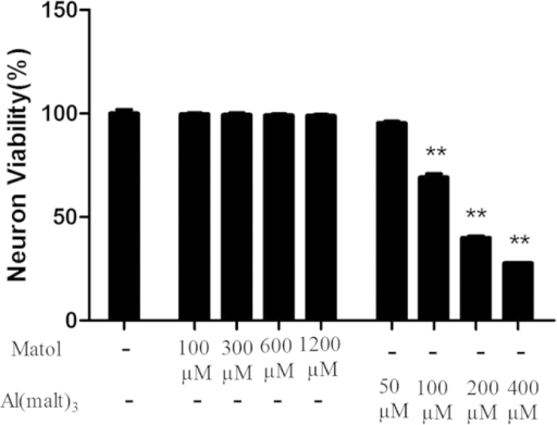 Dose-dependent effects of Al (malt)3 and maltol on neuronal viability detected by the method of MTT.The 100, 200 and 400 M of Al (malt)3 decreased the neuron viability significantly whereas the neuron viability at 50 μM decreased slightly. The concentration of Al3+ at 100 μM was suitable for the damage model. There was no considerable difference between the control group and the solvent control (maltol) (100–1200 μM) group. Values were mean ± SD of six individual experiments (n = 6, **P < 0.01 vs. control group, one-way ANOVA with Dunnett's multiple comparisons).