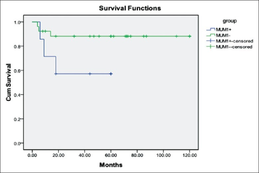 Survival curves of 33 treated patients showed nearly statistical significance between MUM1 expression and prognosis (P = 0.076).