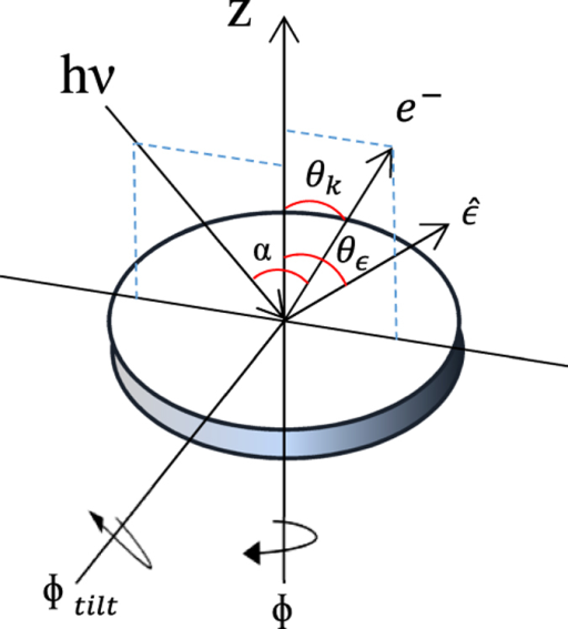 Geometry definition for experiment and simulation of ARPES.: direction of emitted photoelectron by incidence photon with polarization . θk: analyzer angle; ɸ: sample rotation angle; ɸtilt: sample tilt angle.
