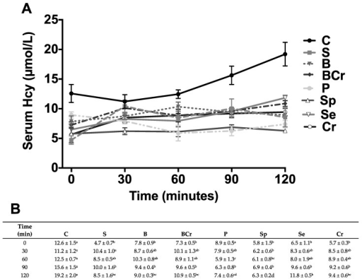 Serum Homocysteine (Hcy) concentration in healthy rats fed different types of dietary protein: (A) Fasting serum Hcy concentration and after 30, 60, 90 and 120 min of feeding casein (C), soy protein (S), black bean (B), black bean + corn (BCr), pea (P), spirulina (SP), sesame (Se) or corn (Cr); and (B) values are means ± SEM, n = 5. Different letter superscript indicates significant differences among rows, p < 0.05, a > b > c.
