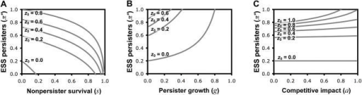 The evolution of persister function, with less extreme differences in persister and nonpersister survival and growth, and differences in efficiency of resource use.(A) ESS persister allocation (π*) is a decreasing function of the relative survival (s) of nonpersister cells. We assume: p0 = 1, T = 5, g = 0, a = 1 and a range of z0. (B) ESS persister allocation (π*) is an increasing function of the relative growth rate (g) of persister cells. We assume: p0 = 1, T = 5, s = 0, a = 1 and a range of z0. (C) ESS persister allocation (π*) may depend on the relative competitive strain on resources imposed by persister cells (a), but this is negligible when they appear only infrequently in bacterial populations (low π*). We assume: p0 = 1, T = 5, s = 0, g = 0 and a range of z0.