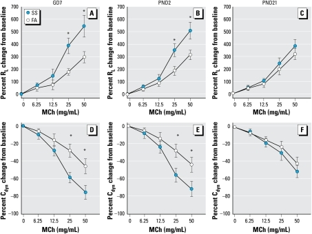 MCh dose responses of RL and Cdyn in GD7 (A and D), PND2 (B and E), and PND21 (C and F) FA- or SS-exposed mice after SS exposure on PND59. Data are mean ± SE of six mice/group.*Significant difference in corresponding data between FA and SS animals (p ≤ 0.05).
