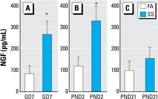 Levels of NGF release in BALF in GD7 (A), PND2 (B), and PND21 (C) FA- or SS-exposed mice after SS exposure on PND59. Data are mean ± SE of 6/group. NGF was measured by ELISA.*Significant difference between FA- and SS-exposed mice (p ≤ 0.05).