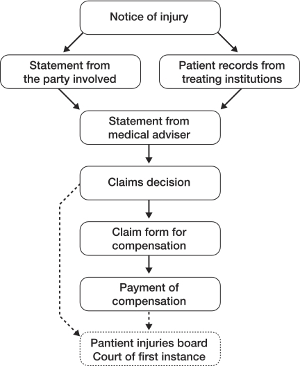 The claims-handling process of the Patient Insurance Center.