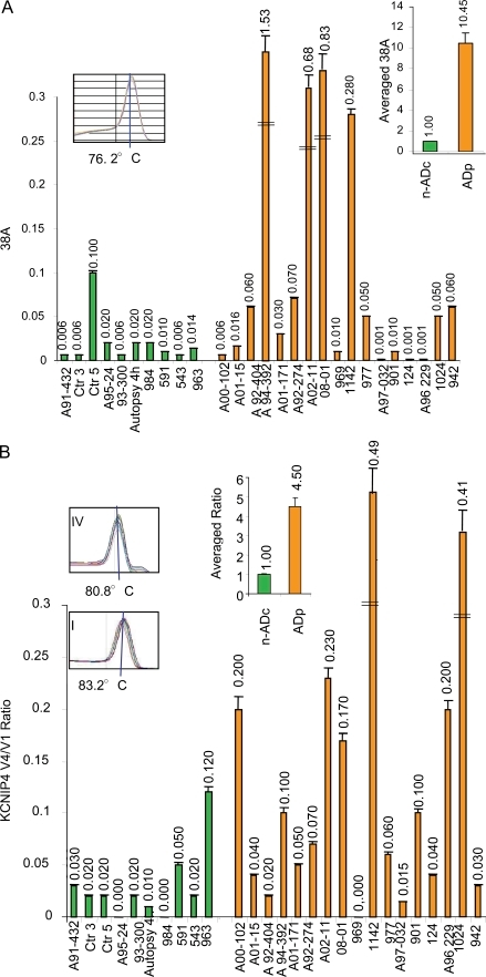 ncRNA expression and alternative splicing in AD cases. (A) 38A expression in AD cases (orange bars) and nADc individuals (green bars) as determined by quantitative real-time RT-PCR. AD cases 124 and 1,024 have a familiar genetic origin. The amplification product dissociation curves unambiguously distinguish the RNAs of interest by peaks at specific temperatures (insets). Error bars represent SD of three independent real-time RT-PCR determinations. The averaged results are also reported. (B) Real-time RT-PCR quantitative detection of KCNIP4 splice variant synthesis in AD patients and nADc individuals. Results are reported as the splice variant ratio (KCNIP4 Var IV vs. Var I). Error bars represent SD of three independent real-time RT-PCR determinations. The averaged ratios are also reported. The dissociation curves (insets) show that the splice variants of interest are unambiguously distinguishable by peaks at specific temperatures. DSE, distal sequence element.