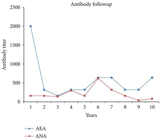 Antibody followup in three patients with pemphigus erythematosus (average of antibody titer).