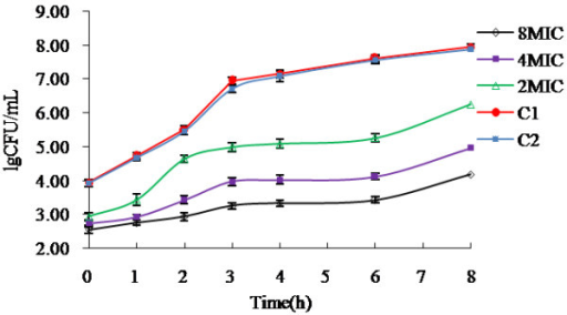 Replication of isolate AH10 after 1 h exposure to enrofloxacin at indicated concentration. Control groups (C1 and C2) referred to bacterial without drug treatment. (n = 3,The mean ± SD). After 1 h exposure to enrofloxacin with a concentration as indicated in the figure, the concentration of isolate AH10 was determined to be 8.71 × 103 CFU/mL (C1), 8.51 × 103 CFU/mL (C2), 8.71 × 102 CFU/mL (2 MIC), 5.50 × 102 CFU/mL (4 MIC) and 3.63 × 102 CFU/mL (8MIC), respectively.