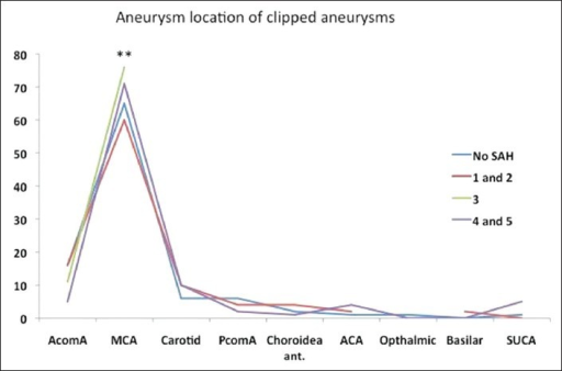 Location of surgically treated aneurysms. Most of the treated aneurysms were media cerebral artery aneurysms (**P<0.001). Numbers are given as percentage