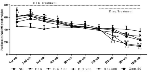Effect of various pharmacological interventions on feed intake (Kcal); Results were expressed as mean ± SD; a = p < 0 .05 vs NC, b = p < 0.05 vs HFD control, c = p < 0.05 vs Gem.50 on respective week.