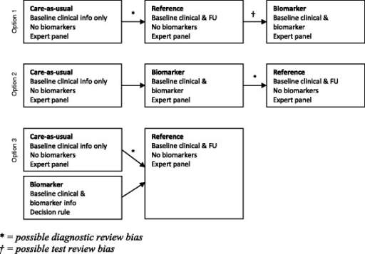 Single panel approach (option 1 and 2) and partly independent approaches (option 3) to evaluate diagnostic tests for AD.* = possible diagnostic review bias. † = possible test review bias.