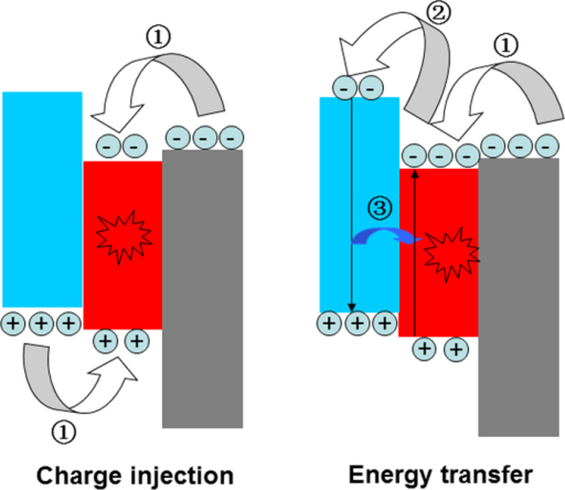 The schematic work mechanism in QD-LEDs, direct charge-injection (left) and energy-transfer (right). charges injection into QDs,  electrons injection into HTL, and  energy transfer from HTL molecules to QDs.