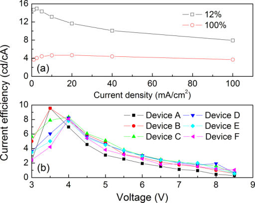 (a) The current efficiency-voltage characteristics of QD-LEDs; (b) The efficiency-current density curves of FIrpic based OLEDs.